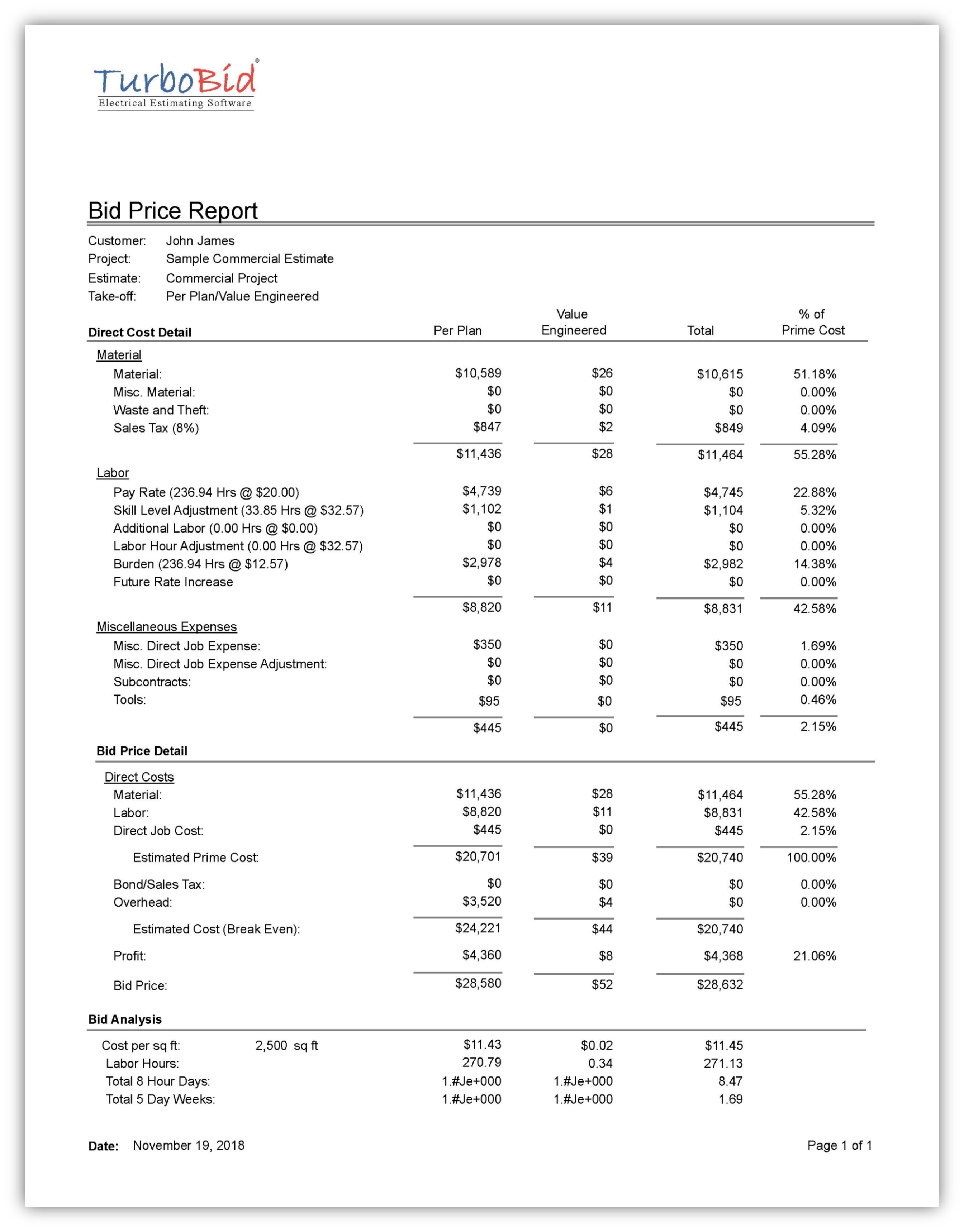 Bid Price Report